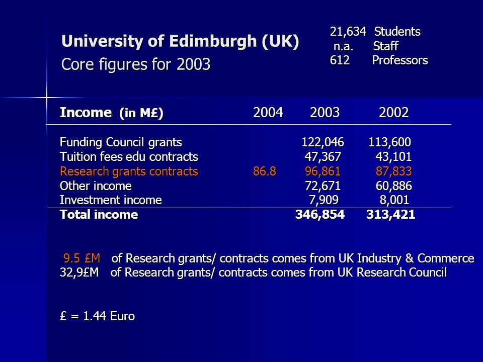 University of Edimburgh (UK) Core figures for 2003 Income (in M£) 2004 2003 2002 Funding Council grants 122,046 113,600 Tuition fees edu contracts 47,