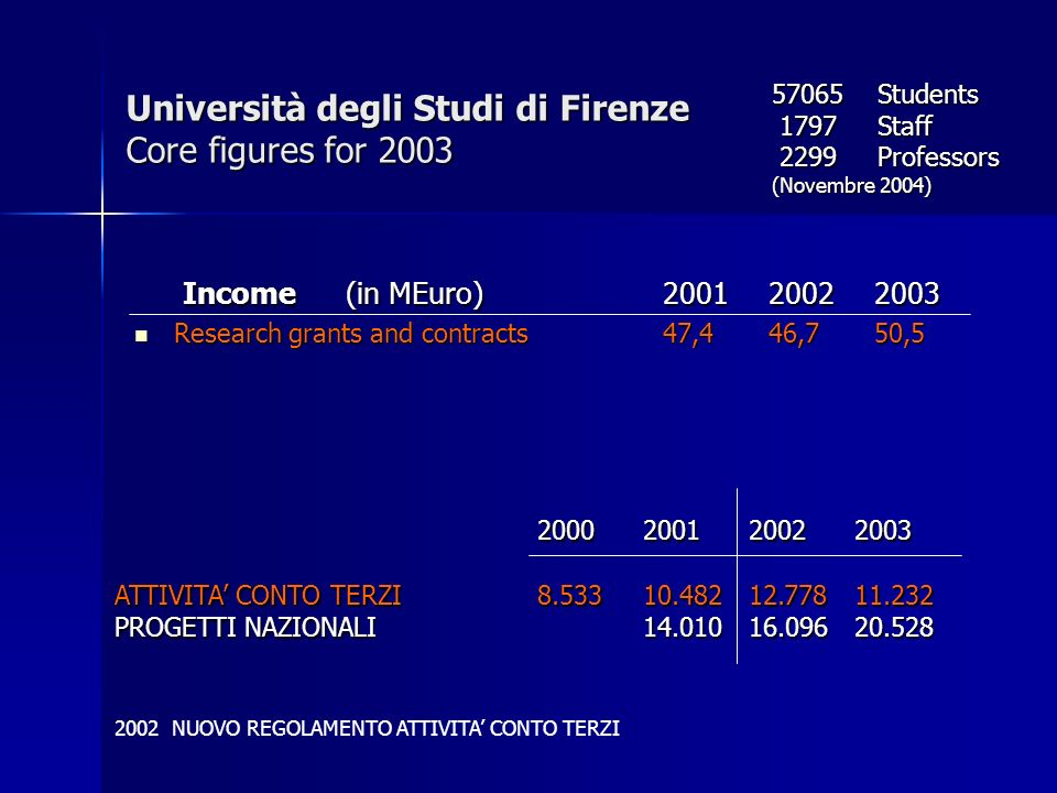 Income (in MEuro)200120022003 Income (in MEuro)200120022003 Research grants and contracts47,446,750,5 Research grants and contracts47,446,750,5 Univer