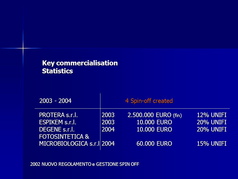 Key commercialisation Statistics 2003 - 20044 Spin-off created 2003 - 20044 Spin-off created PROTERA s.r.l.2003 2.500.000 EURO (fin) 12% UNIFI ESPIKEM s.r.l.2003 10.000 EURO20% UNIFI DEGENE s.r.l.2004 10.000 EURO20% UNIFI FOTOSINTETICA & MICROBIOLOGICA s.r.l2004 60.000 EURO15% UNIFI 2002 NUOVO REGOLAMENTO e GESTIONE SPIN OFF