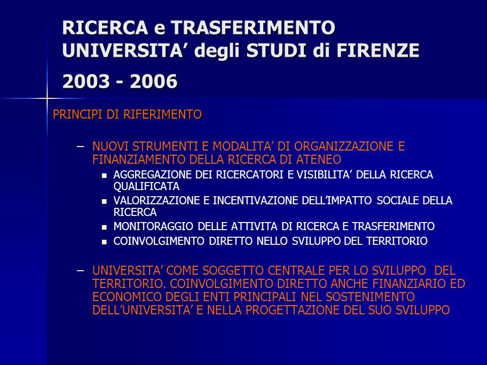 RICERCA e TRASFERIMENTO UNIVERSITA degli STUDI di FIRENZE 2003 - 2006 PRINCIPI DI RIFERIMENTO – –NUOVI STRUMENTI E MODALITA DI ORGANIZZAZIONE E FINANZIAMENTO DELLA RICERCA DI ATENEO AGGREGAZIONE DEI RICERCATORI E VISIBILITA DELLA RICERCA QUALIFICATA VALORIZZAZIONE E INCENTIVAZIONE DELLIMPATTO SOCIALE DELLA RICERCA MONITORAGGIO DELLE ATTIVITA DI RICERCA E TRASFERIMENTO COINVOLGIMENTO DIRETTO NELLO SVILUPPO DEL TERRITORIO – –UNIVERSITA COME SOGGETTO CENTRALE PER LO SVILUPPO DEL TERRITORIO.