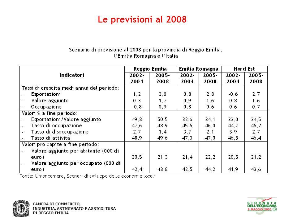 CAMERA DI COMMERCIO, INDUSTRIA, ARTIGIANATO E AGRICOLTURA DI REGGIO EMILIA Le previsioni al 2008
