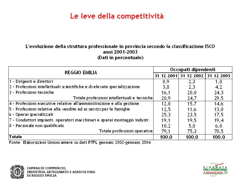 CAMERA DI COMMERCIO, INDUSTRIA, ARTIGIANATO E AGRICOLTURA DI REGGIO EMILIA Le leve della competitività