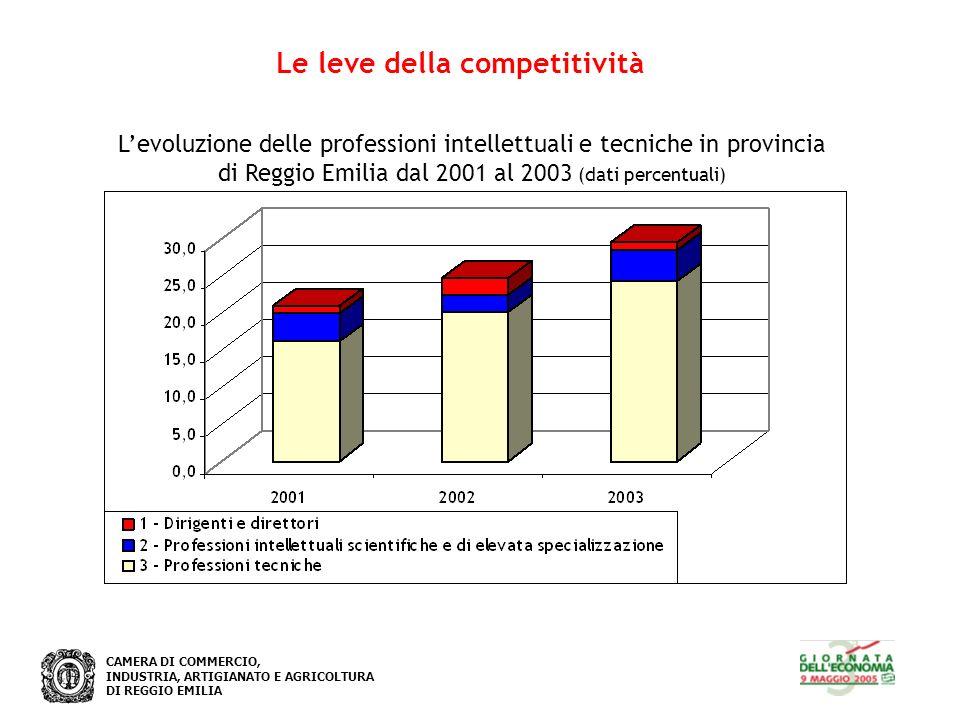 CAMERA DI COMMERCIO, INDUSTRIA, ARTIGIANATO E AGRICOLTURA DI REGGIO EMILIA Le leve della competitività Levoluzione delle professioni intellettuali e tecniche in provincia di Reggio Emilia dal 2001 al 2003 (dati percentuali)