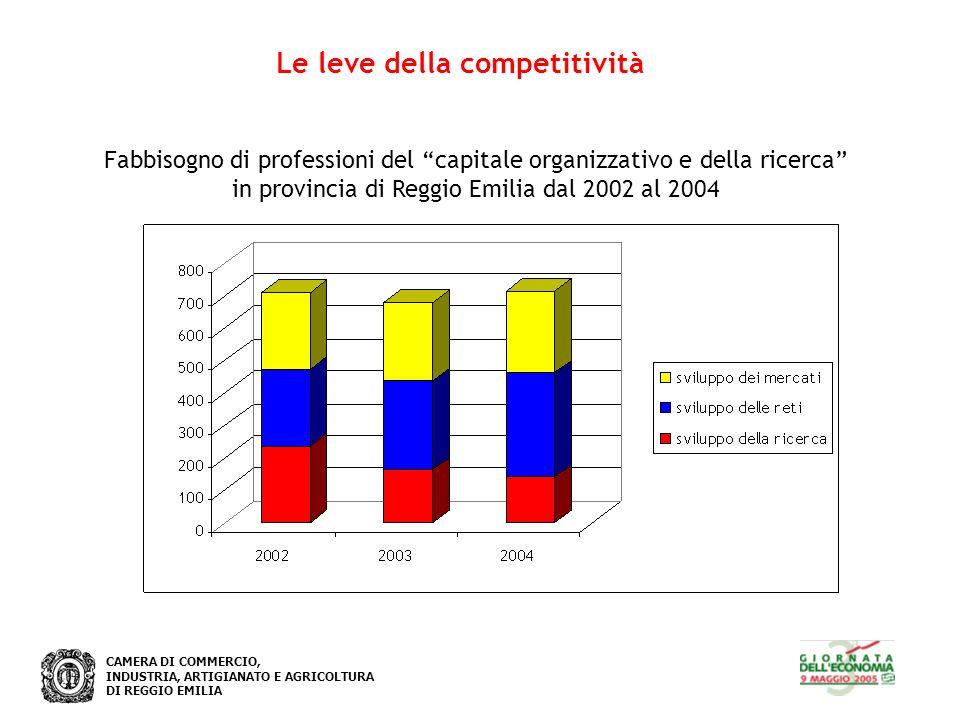 CAMERA DI COMMERCIO, INDUSTRIA, ARTIGIANATO E AGRICOLTURA DI REGGIO EMILIA Le leve della competitività Fabbisogno di professioni del capitale organizzativo e della ricerca in provincia di Reggio Emilia dal 2002 al 2004