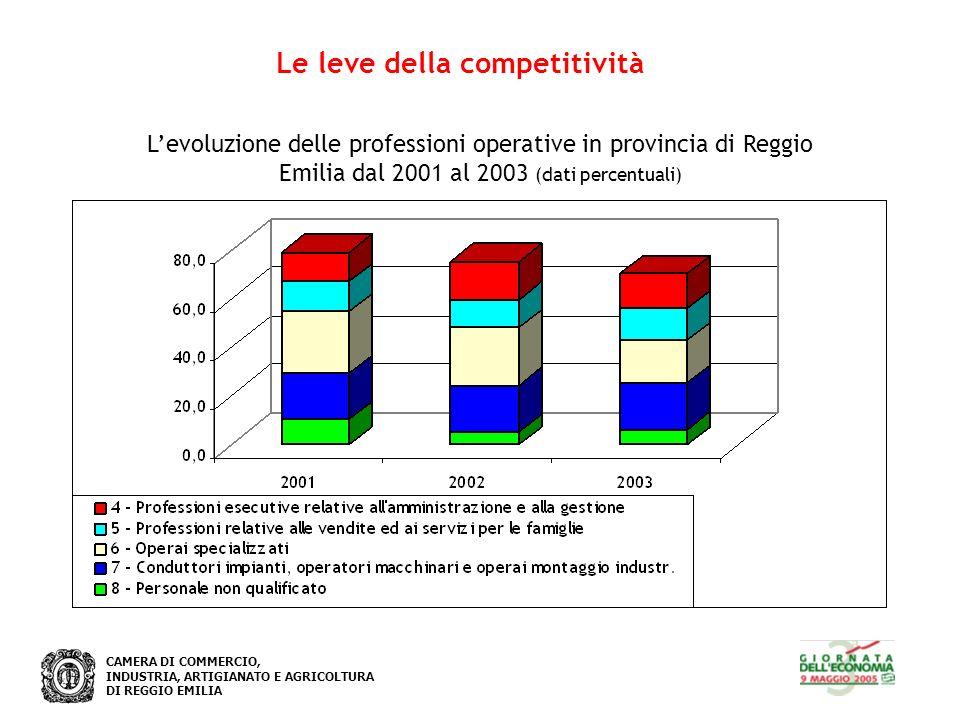 CAMERA DI COMMERCIO, INDUSTRIA, ARTIGIANATO E AGRICOLTURA DI REGGIO EMILIA Le leve della competitività Levoluzione delle professioni operative in provincia di Reggio Emilia dal 2001 al 2003 (dati percentuali)