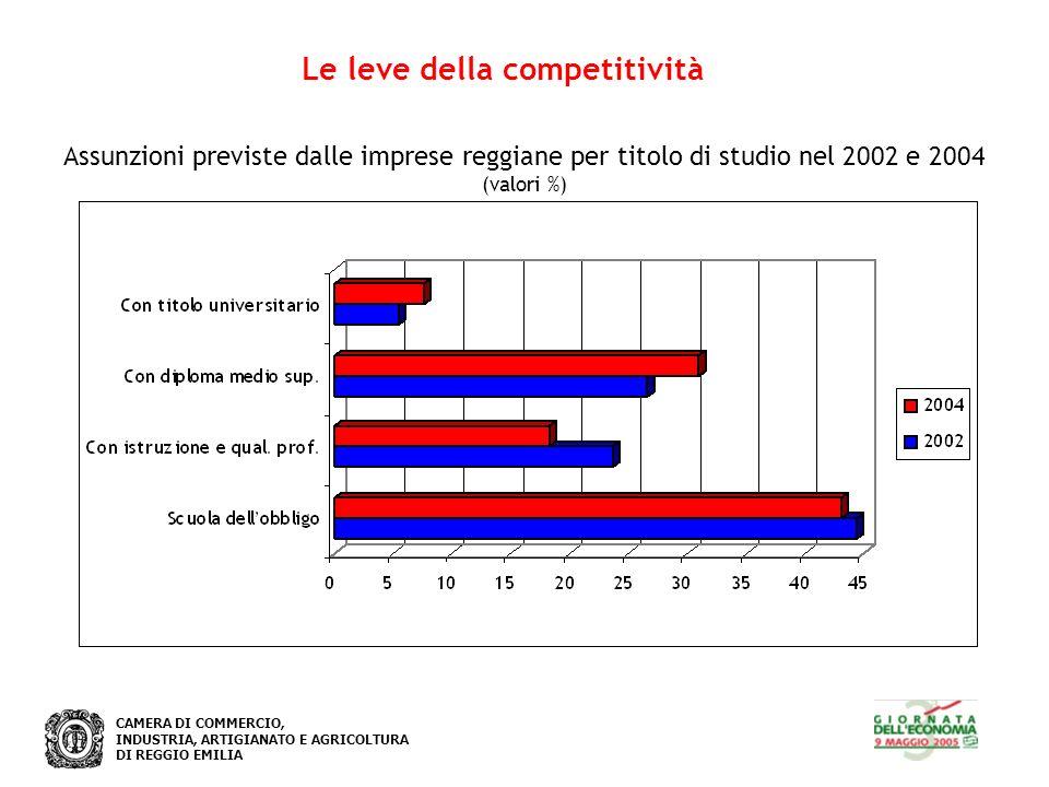 CAMERA DI COMMERCIO, INDUSTRIA, ARTIGIANATO E AGRICOLTURA DI REGGIO EMILIA Le leve della competitività Assunzioni previste dalle imprese reggiane per titolo di studio nel 2002 e 2004 (valori %)