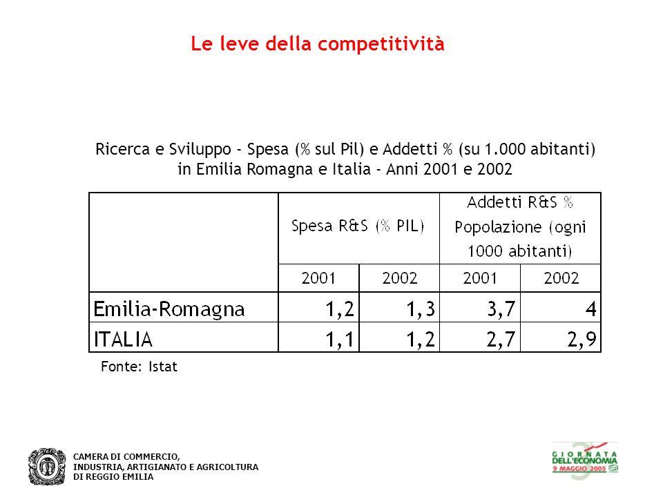 CAMERA DI COMMERCIO, INDUSTRIA, ARTIGIANATO E AGRICOLTURA DI REGGIO EMILIA Le leve della competitività Fonte: Istat Ricerca e Sviluppo - Spesa (% sul Pil) e Addetti % (su 1.000 abitanti) in Emilia Romagna e Italia - Anni 2001 e 2002