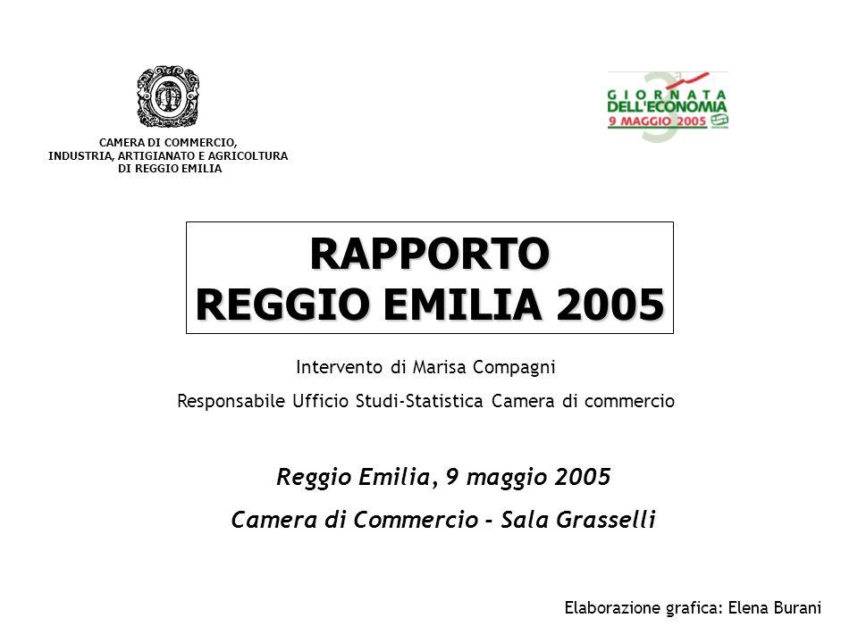 CAMERA DI COMMERCIO, INDUSTRIA, ARTIGIANATO E AGRICOLTURA DI REGGIO EMILIA Mercati esteri Reggio Emilia è la terza provincia in Emilia Romagna per esportazioni, che rappresentano il 2,1% del totale nazionale Esportazioni 2004: Reggio Emilia: 5,8 miliardi di euro; +13,5% sul 2003 Emilia Romagna: 34,2 miliardi di euro; +9,1% sul 2003 Italia: 280,7 miliardi di euro; +6,1% sul 2003