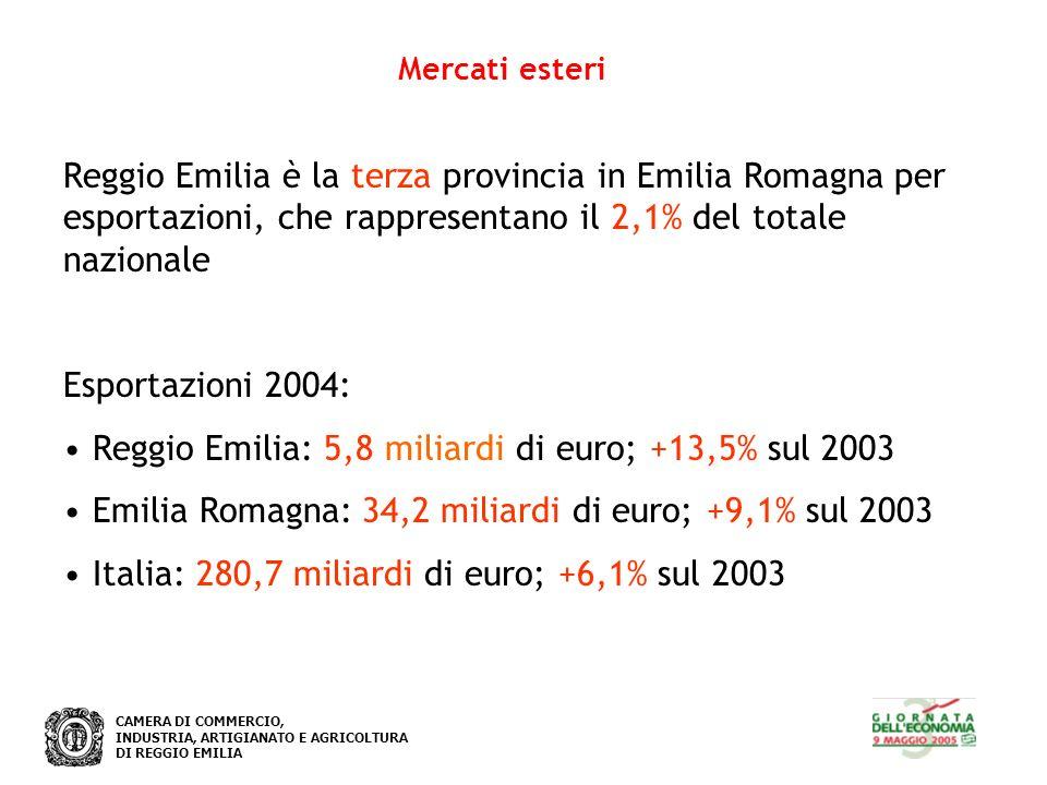 CAMERA DI COMMERCIO, INDUSTRIA, ARTIGIANATO E AGRICOLTURA DI REGGIO EMILIA Mercati esteri Reggio Emilia è la terza provincia in Emilia Romagna per esp