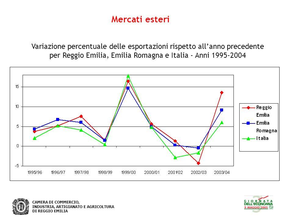 CAMERA DI COMMERCIO, INDUSTRIA, ARTIGIANATO E AGRICOLTURA DI REGGIO EMILIA Mercati esteri Variazione percentuale delle esportazioni rispetto allanno p