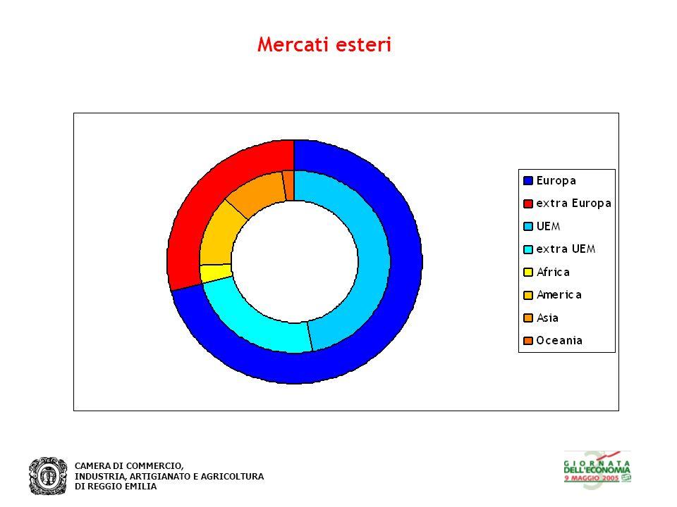 CAMERA DI COMMERCIO, INDUSTRIA, ARTIGIANATO E AGRICOLTURA DI REGGIO EMILIA Mercati esteri