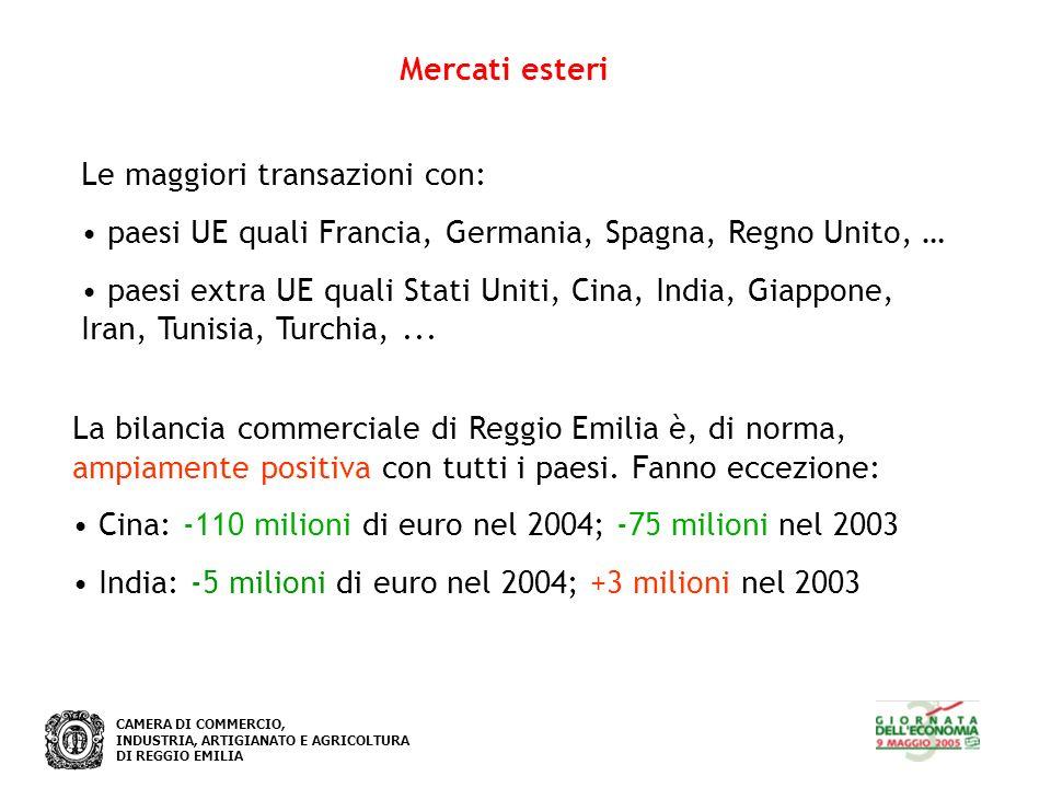 CAMERA DI COMMERCIO, INDUSTRIA, ARTIGIANATO E AGRICOLTURA DI REGGIO EMILIA Mercati esteri Esportazioni per settore di attività in provincia di Reggio Emilia Anno 2004
