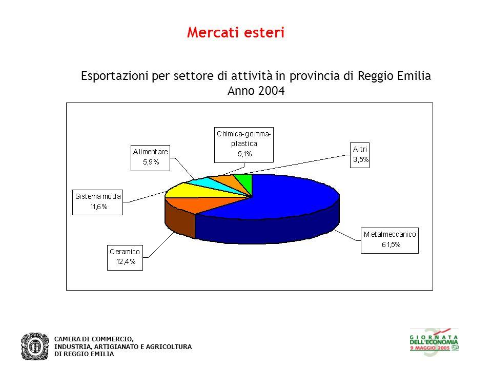 CAMERA DI COMMERCIO, INDUSTRIA, ARTIGIANATO E AGRICOLTURA DI REGGIO EMILIA Mercati esteri Esportazioni per settore di attività in provincia di Reggio