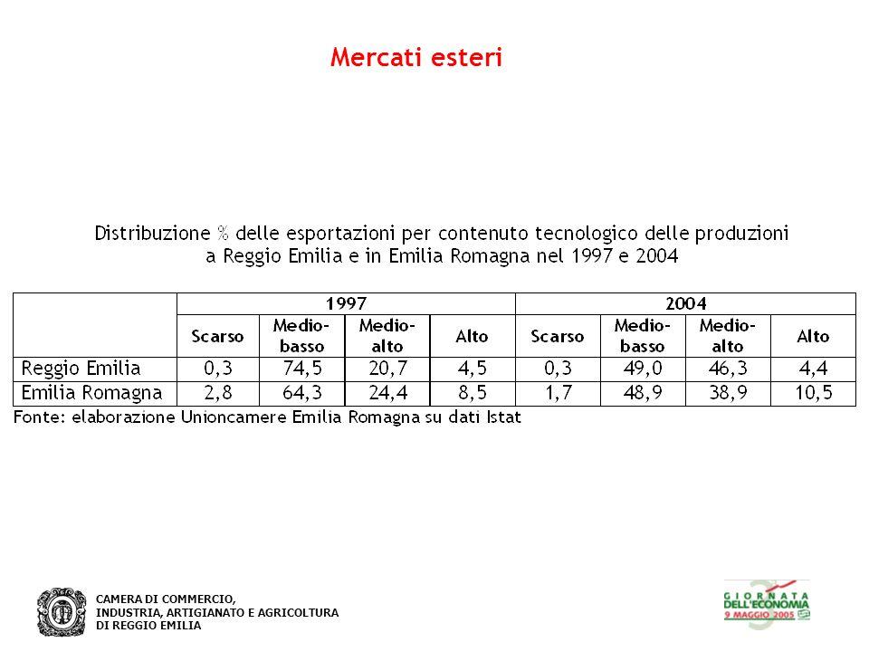 CAMERA DI COMMERCIO, INDUSTRIA, ARTIGIANATO E AGRICOLTURA DI REGGIO EMILIA Mercati esteri Distribuzione % delle esportazioni per contenuto tecnologico delle produzioni a Reggio Emilia nel 1997 e 2004