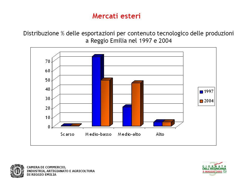 CAMERA DI COMMERCIO, INDUSTRIA, ARTIGIANATO E AGRICOLTURA DI REGGIO EMILIA Mercati esteri Distribuzione % delle esportazioni per contenuto tecnologico