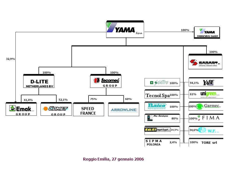 EMAK GROUP Reggio Emilia, 27 gennaio 2006 EMAK SpA Sedi Produttive COMAG srl JIANGMEN EMAK Outdoor Power Equipment Co., Ltd.
