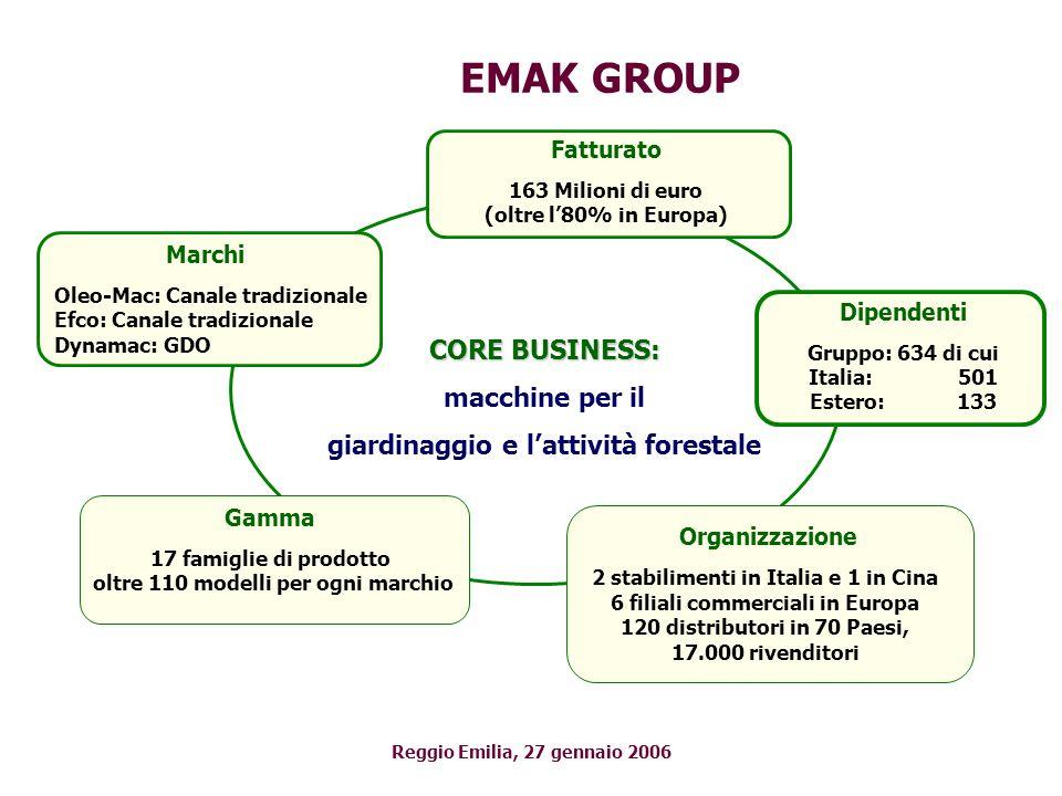 EMAK GROUP CORE BUSINESS: macchine per il giardinaggio e lattività forestale Marchi Oleo-Mac: Canale tradizionale Efco: Canale tradizionale Dynamac: G