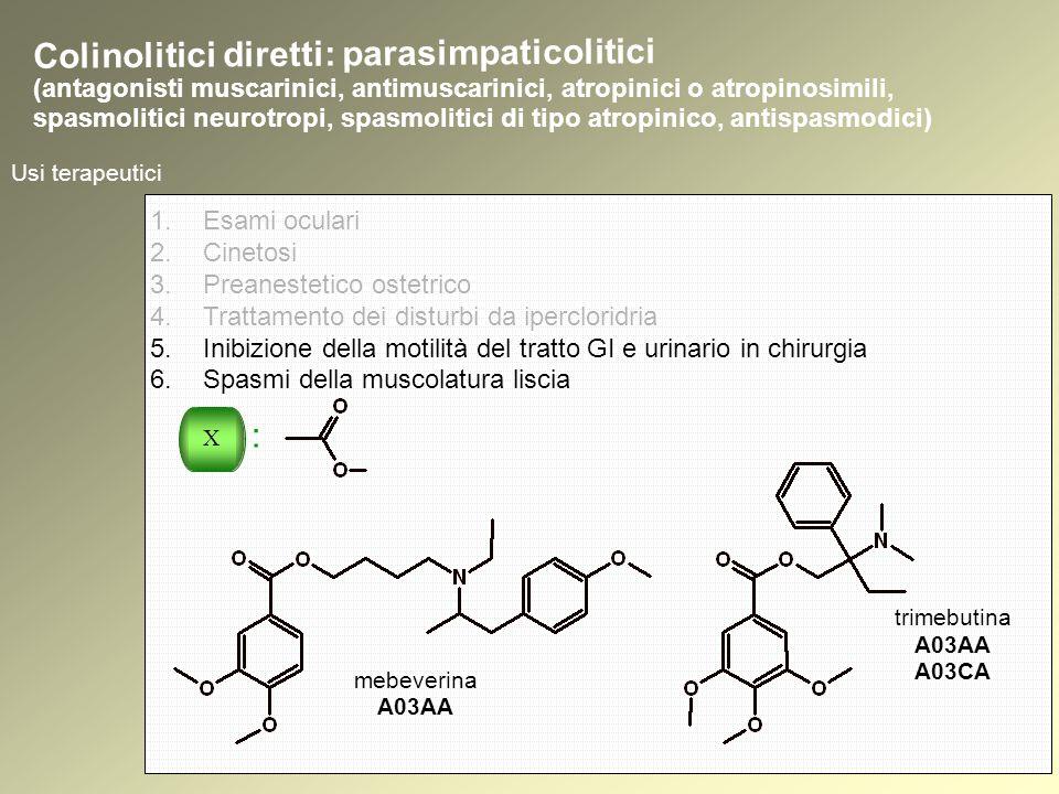 Usi terapeutici mebeverina A03AA trimebutina A03AA A03CA Colinolitici diretti: parasimpaticolitici (antagonisti muscarinici, antimuscarinici, atropinici o atropinosimili, spasmolitici neurotropi, spasmolitici di tipo atropinico, antispasmodici) 1.Esami oculari 2.Cinetosi 3.Preanestetico ostetrico 4.Trattamento dei disturbi da ipercloridria 5.Inibizione della motilità del tratto GI e urinario in chirurgia 6.Spasmi della muscolatura liscia X :
