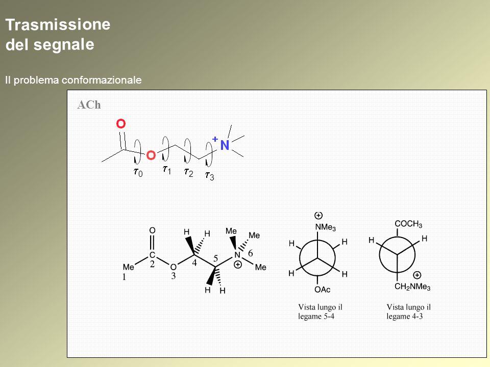 1.Reversibili 2.Irreversibili (Anticolinesterasici) Colinomimetici indiretti: inibitori dellAChasi Carbammati 1.Reversibili 2.Irreversibili Resistenza allidrolisi dei carbammati terziari Meccanismo 1 Meccanismo 2 HOAr