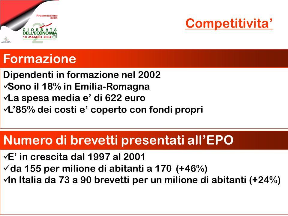 Competitivita Formazione Dipendenti in formazione nel 2002 Sono il 18% in Emilia-Romagna La spesa media e di 622 euro L85% dei costi e coperto con fon