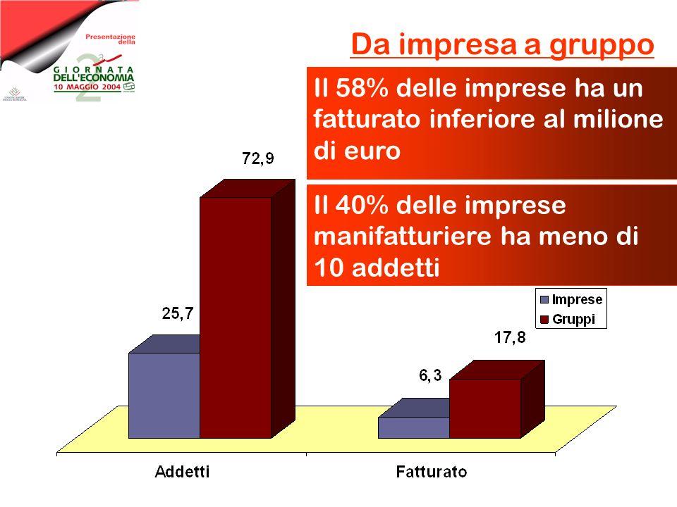 Da impresa a gruppo Il 58% delle imprese ha un fatturato inferiore al milione di euro Il 40% delle imprese manifatturiere ha meno di 10 addetti