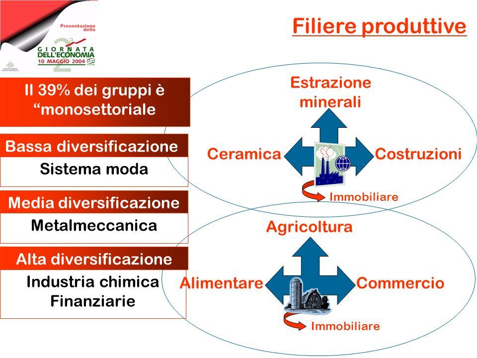 Filiere produttive Agricoltura AlimentareCommercio Immobiliare Estrazione minerali CeramicaCostruzioni Immobiliare Il 39% dei gruppi è monosettoriale Sistema moda Bassa diversificazione Metalmeccanica Media diversificazione Industria chimica Finanziarie Alta diversificazione