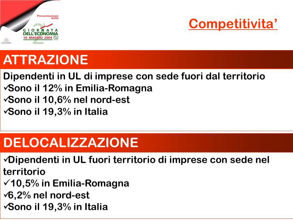 Competitivita Formazione Dipendenti in formazione nel 2002 Sono il 18% in Emilia-Romagna La spesa media e di 622 euro L85% dei costi e coperto con fondi propri Numero di brevetti presentati allEPO E in crescita dal 1997 al 2001 da 155 per milione di abitanti a 170(+46%) In Italia da 73 a 90 brevetti per un milione di abitanti (+24%)