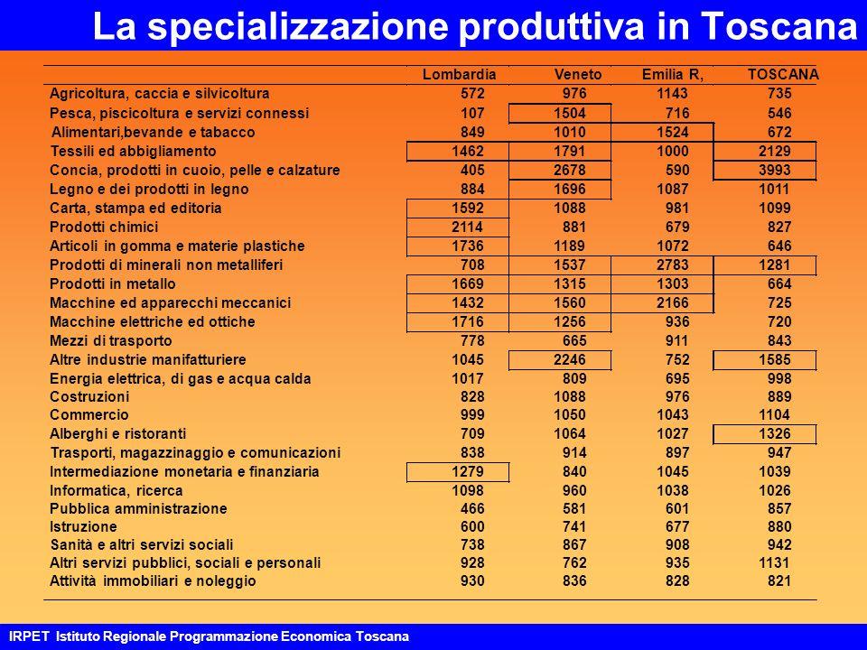 La specializzazione produttiva in Toscana 109896010381026 Pubblica amministrazione466581601857 LombardiaVenetoEmilia R,TOSCANA Agricoltura, caccia e silvicoltura5729761143735 Pesca, piscicoltura e servizi connessi1071504716546 Alimentari,bevande e tabacco84910101524672 Tessili ed abbigliamento1462179110002129 Concia, prodotti in cuoio, pelle e calzature40526785903993 Legno e dei prodotti in legno884169610871011 Carta, stampa ed editoria159210889811099 Prodotti chimici2114881679827 Articoli in gomma e materie plastiche173611891072646 Prodotti di minerali non metalliferi708153727831281 Prodotti in metallo166913151303664 Macchine ed apparecchi meccanici143215602166725 Macchine elettriche ed ottiche17161256936720 Mezzi di trasporto778665911843 Altre industrie manifatturiere104522467521585 Energia elettrica, di gas e acqua calda1017809695998 Costruzioni8281088976889 Commercio999105010431104 Alberghi e ristoranti709106410271326 Trasporti, magazzinaggio e comunicazioni838914897947 Intermediazione monetaria e finanziaria127984010451039 Informatica, ricerca Istruzione600741677880 Sanità e altri servizi sociali738867908942 Altri servizi pubblici, sociali e personali9287629351131 Attività immobiliari e noleggio930836828821 IRPET Istituto Regionale Programmazione Economica Toscana