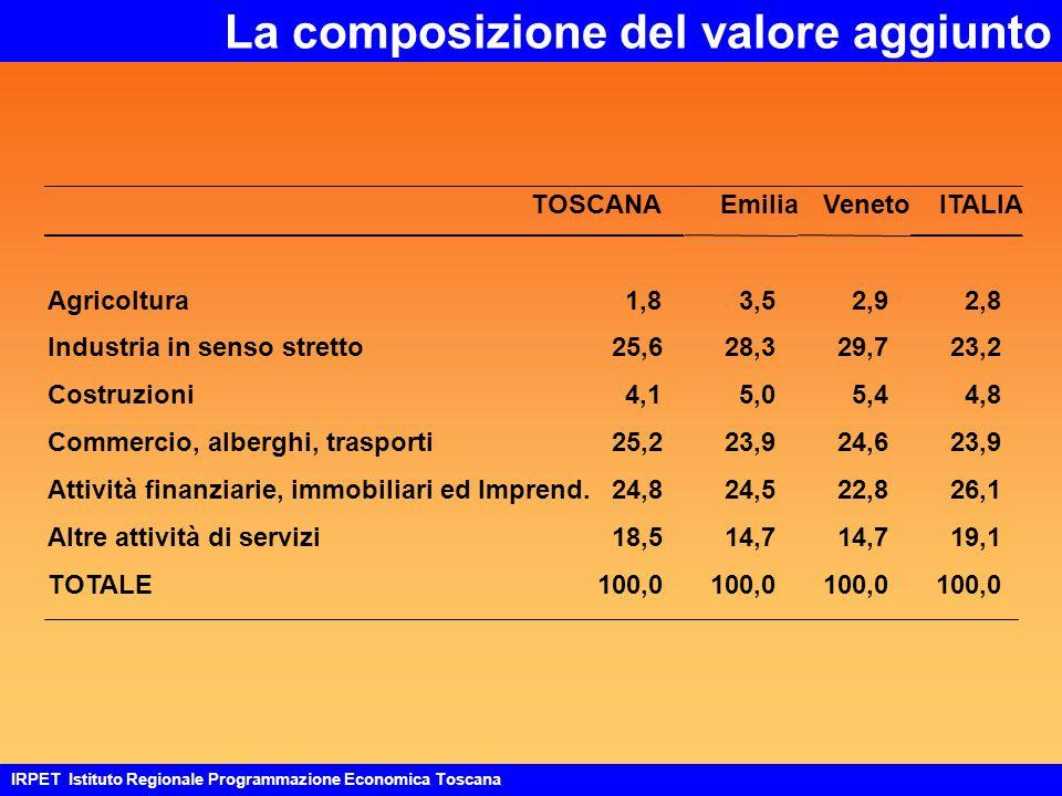 La composizione del valore aggiunto TOSCANAEmiliaVenetoITALIA Agricoltura1,83,52,92,8 Industria in senso stretto25,628,329,723,2 Costruzioni4,15,05,44,8 Commercio, alberghi, trasporti25,223,924,623,9 Attività finanziarie, immobiliari edImprend.24,824,522,826,1 Altre attività di servizi18,514,7 19,1 TOTALE100,0 IRPET Istituto Regionale Programmazione Economica Toscana