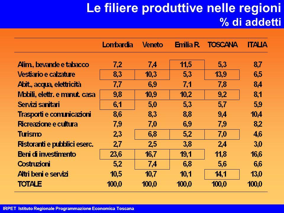 Le filiere produttive nelle regioni % di addetti IRPET Istituto Regionale Programmazione Economica Toscana