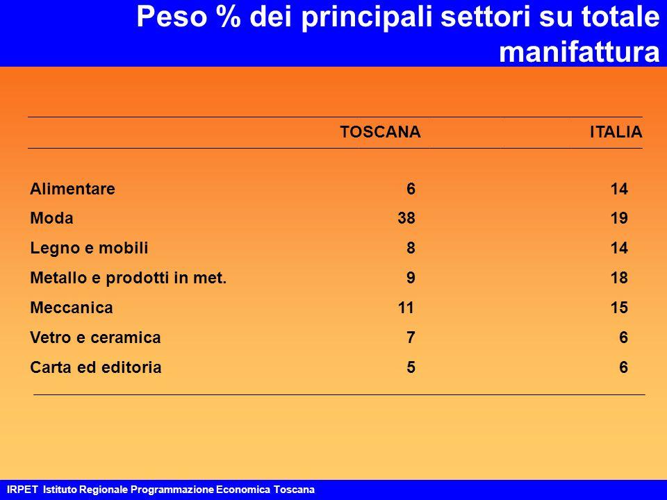 Peso % dei principali settori su totale manifattura TOSCANAITALIA Alimentare 6 14 Moda 38 19 Legno e mobili 8 14 Metallo e prodotti in met.
