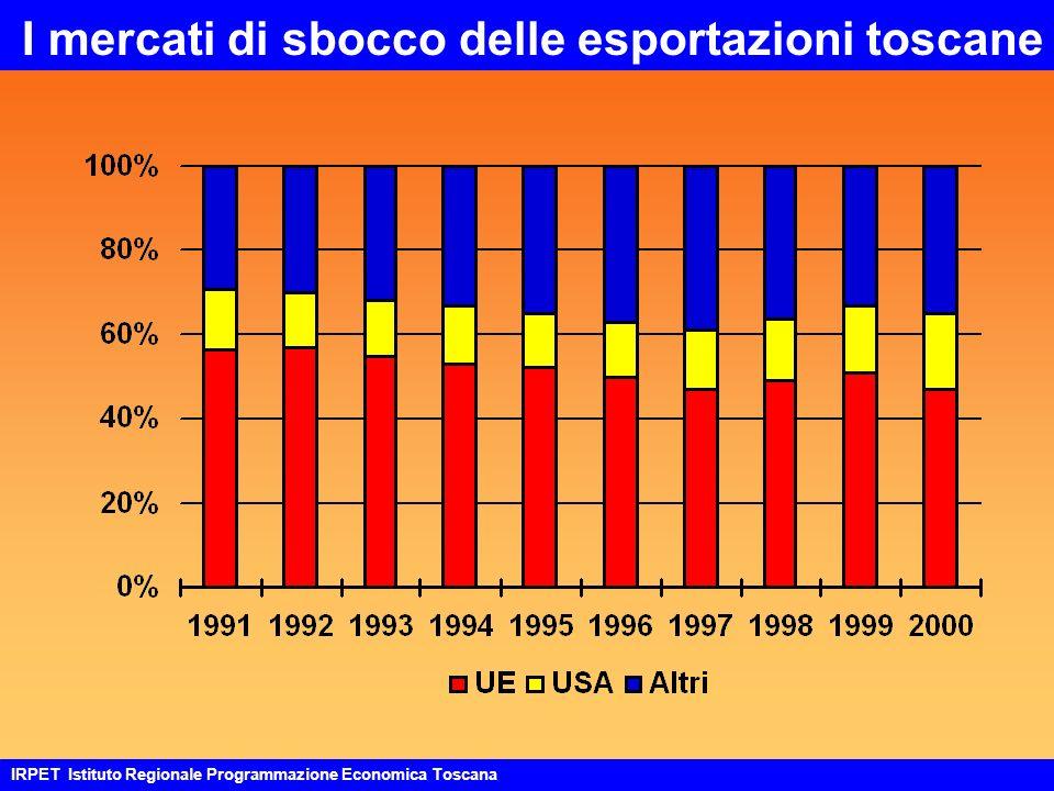 I mercati di sbocco delle esportazioni toscane IRPET Istituto Regionale Programmazione Economica Toscana