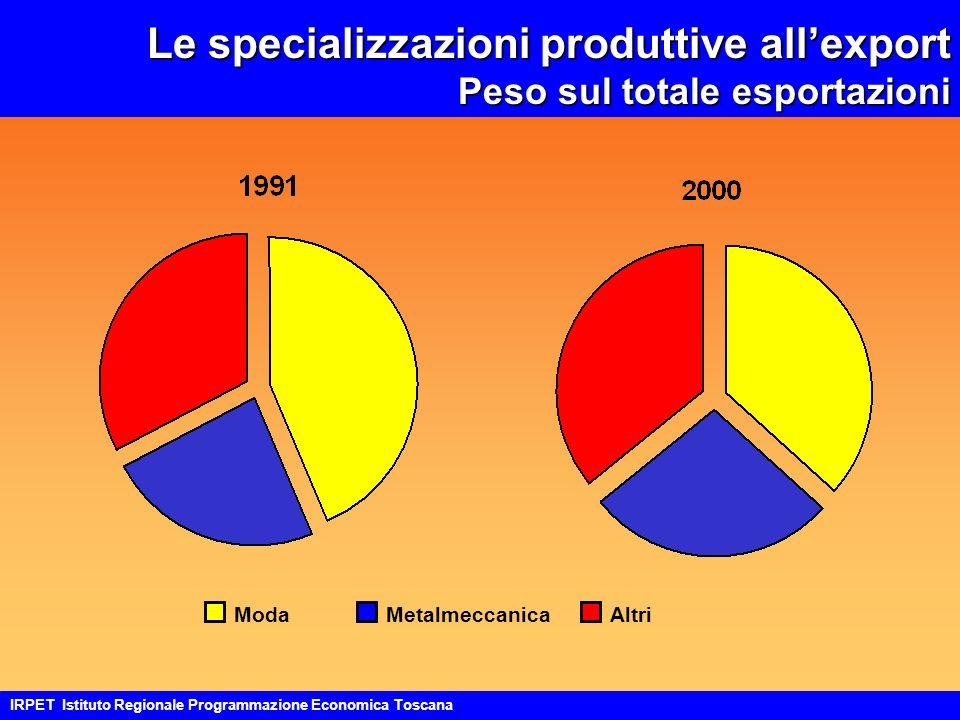 Le specializzazioni produttive allexport Peso sul totale esportazioni ModaMetalmeccanicaAltri IRPET Istituto Regionale Programmazione Economica Toscana