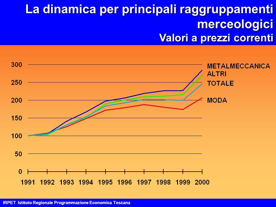 La dinamica per principali raggruppamenti merceologici Valori a prezzi correnti IRPET Istituto Regionale Programmazione Economica Toscana