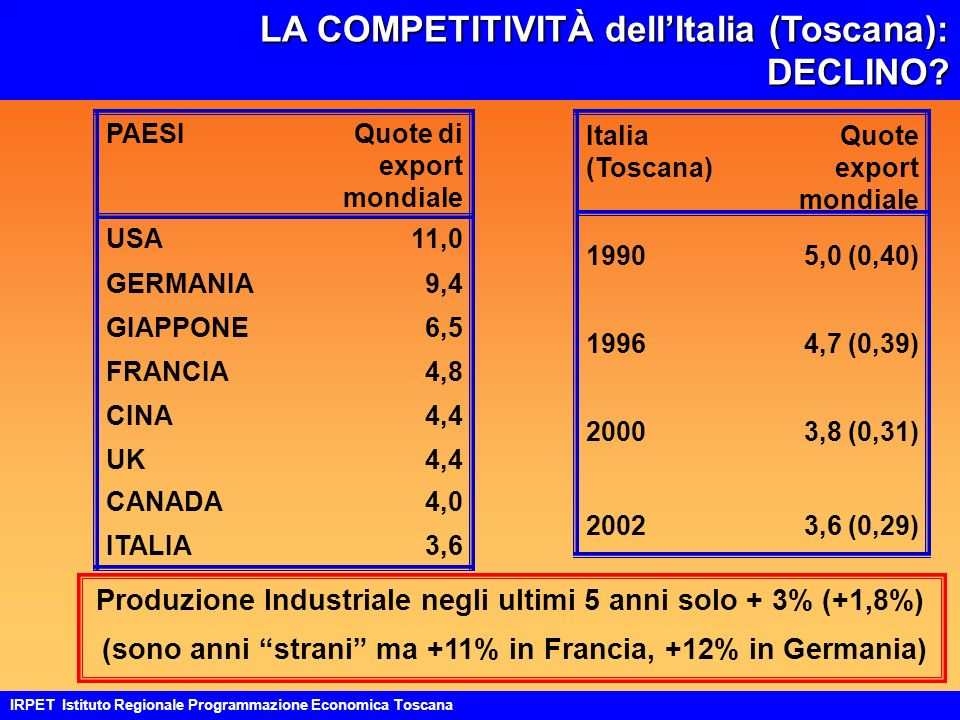 LA COMPETITIVITÀ dellItalia (Toscana): DECLINO.