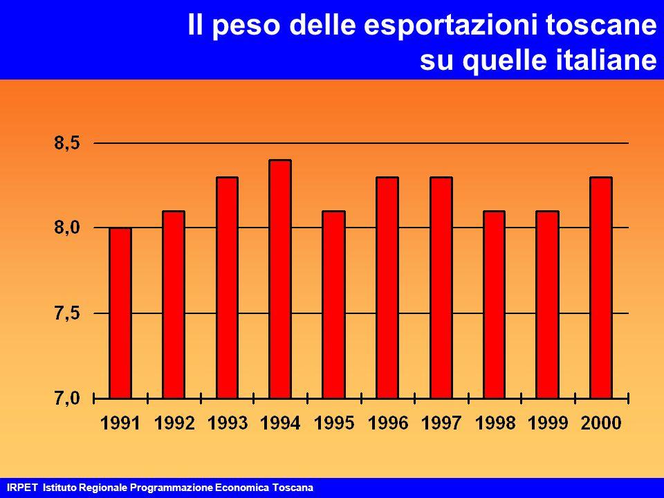 Il peso delle esportazioni toscane su quelle italiane IRPET Istituto Regionale Programmazione Economica Toscana