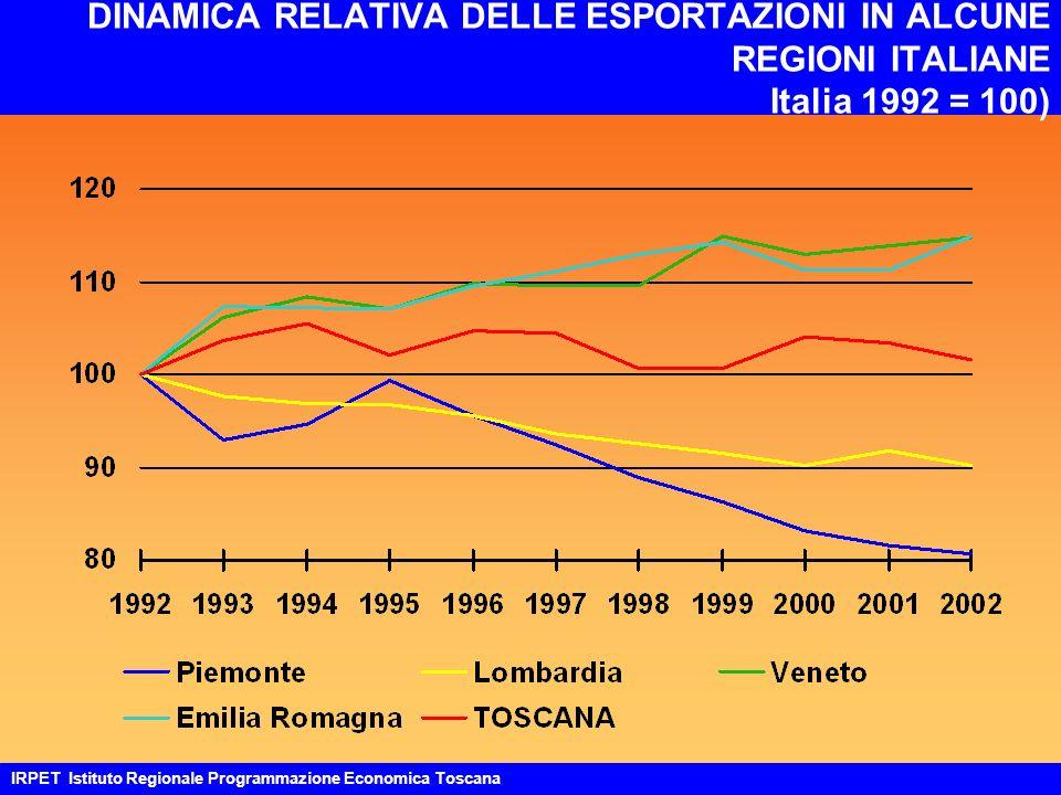DINAMICA RELATIVA DELLE ESPORTAZIONI IN ALCUNE REGIONI ITALIANE Italia 1992 = 100) IRPET Istituto Regionale Programmazione Economica Toscana