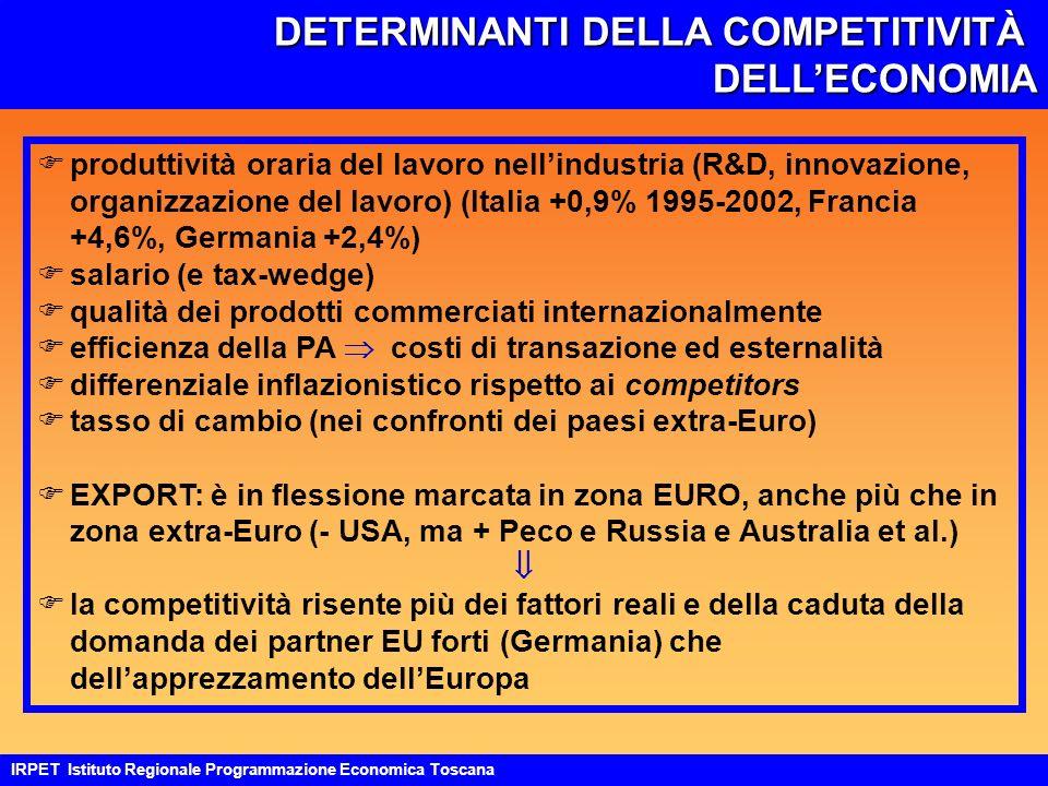 DETERMINANTI DELLA COMPETITIVITÀ DELLECONOMIA IRPET Istituto Regionale Programmazione Economica Toscana Fproduttività oraria del lavoro nellindustria (R&D, innovazione, organizzazione del lavoro) (Italia +0,9% 1995-2002, Francia +4,6%, Germania +2,4%) Fsalario (e tax-wedge) Fqualità dei prodotti commerciati internazionalmente Fefficienza della PA costi di transazione ed esternalità Fdifferenziale inflazionistico rispetto ai competitors Ftasso di cambio (nei confronti dei paesi extra-Euro) FEXPORT: è in flessione marcata in zona EURO, anche più che in zona extra-Euro (- USA, ma + Peco e Russia e Australia et al.) Fla competitività risente più dei fattori reali e della caduta della domanda dei partner EU forti (Germania) che dellapprezzamento dellEuropa