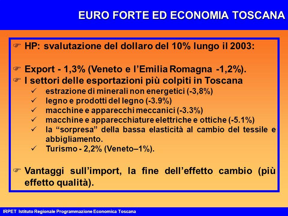 EURO FORTE ED ECONOMIA TOSCANA IRPET Istituto Regionale Programmazione Economica Toscana FHP: svalutazione del dollaro del 10% lungo il 2003: FExport - 1,3% (Veneto e lEmilia Romagna -1,2%).