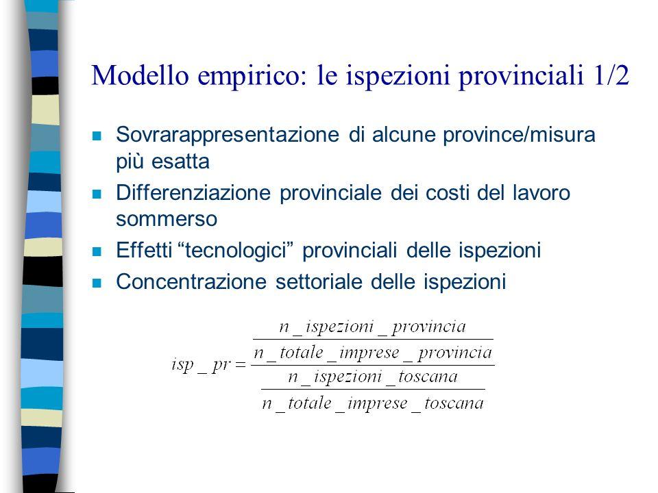 Modello empirico: le ispezioni provinciali 1/2 n Sovrarappresentazione di alcune province/misura più esatta n Differenziazione provinciale dei costi d