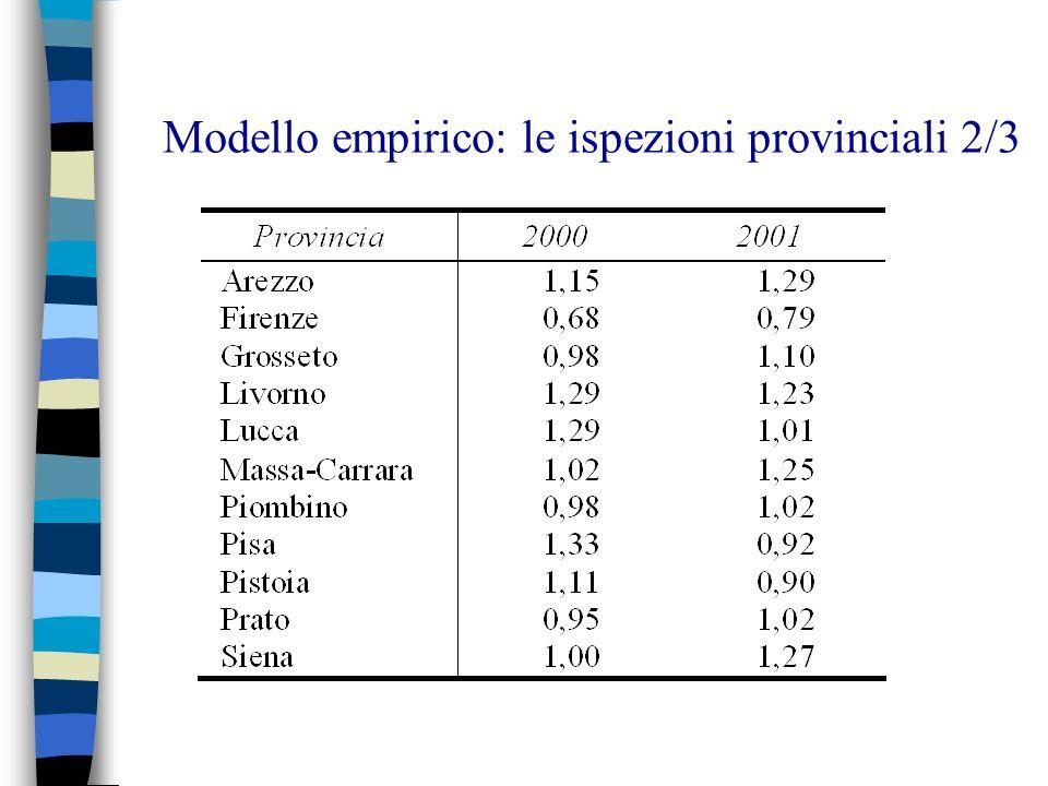 Modello empirico: le ispezioni provinciali 2/3