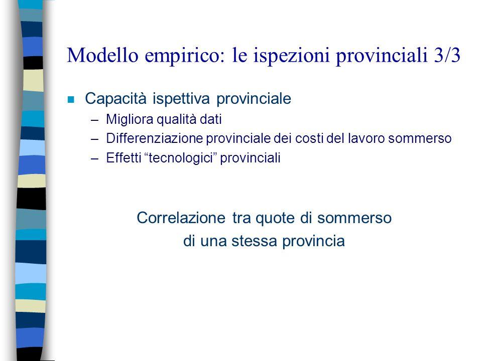 Modello empirico: le ispezioni provinciali 3/3 n Capacità ispettiva provinciale –Migliora qualità dati –Differenziazione provinciale dei costi del lav