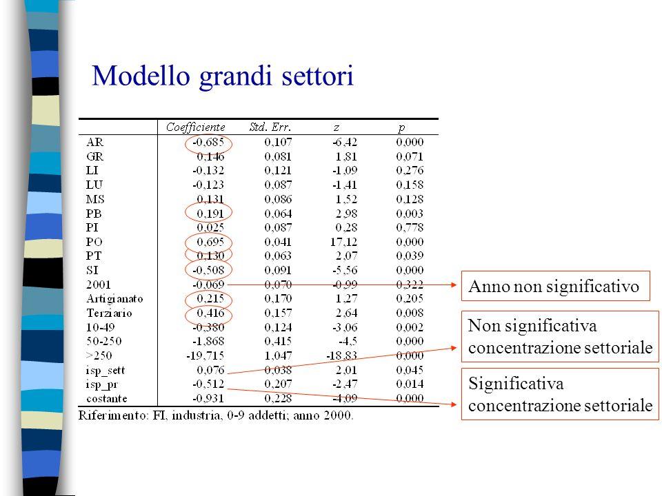Modello grandi settori Non significativa concentrazione settoriale Significativa concentrazione settoriale Anno non significativo