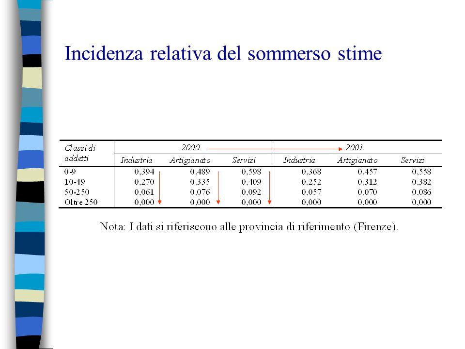 Incidenza relativa del sommerso stime