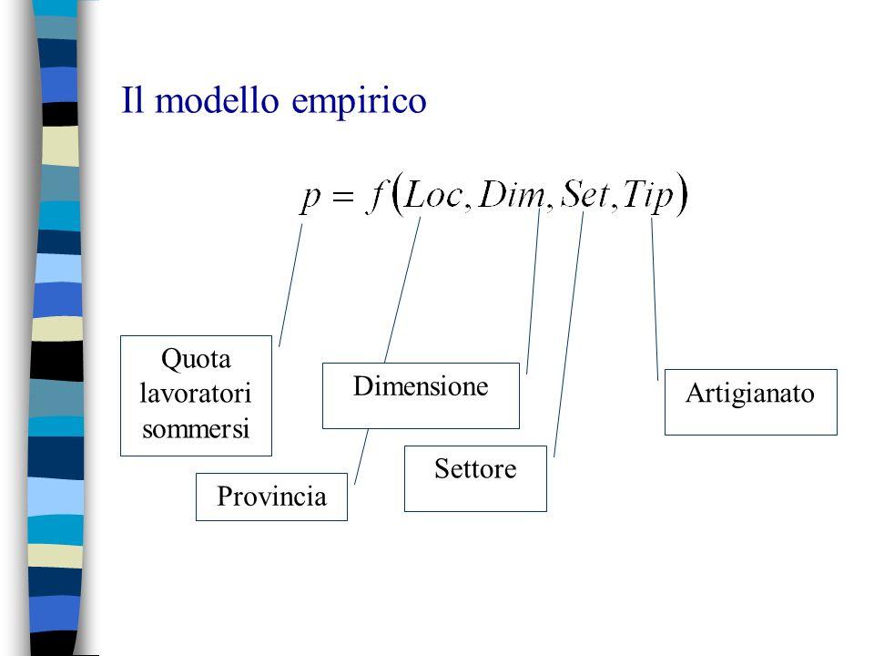Il modello empirico Quota lavoratori sommersi Provincia Settore Dimensione Artigianato