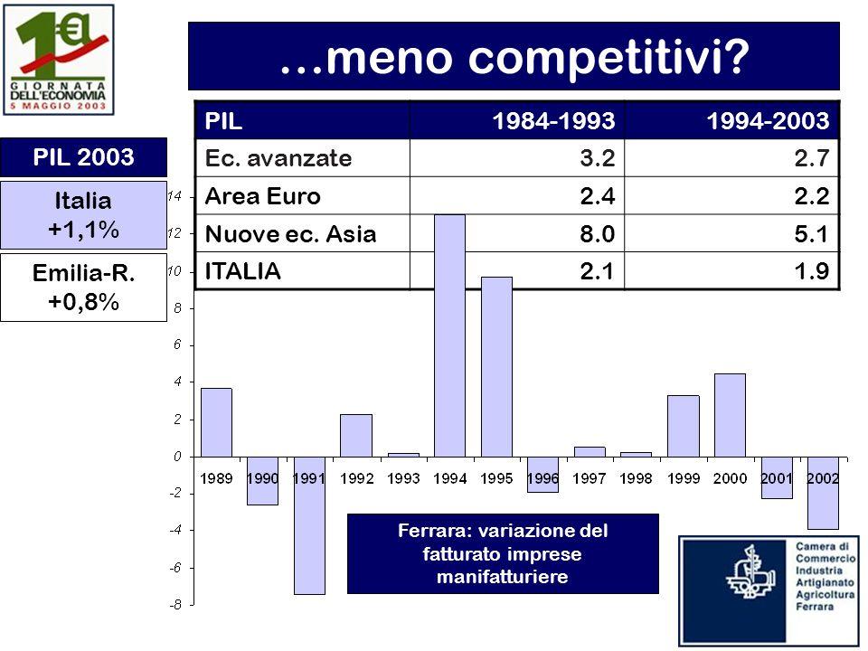 PIL1984-19931994-2003 Ec. avanzate3.22.7 Area Euro2.42.2 Nuove ec.