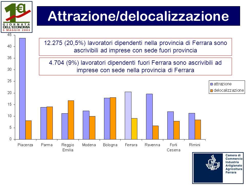 12.275 (20,5%) lavoratori dipendenti nella provincia di Ferrara sono ascrivibili ad imprese con sede fuori provincia Attrazione/delocalizzazione 4.704 (9%) lavoratori dipendenti fuori Ferrara sono ascrivibili ad imprese con sede nella provincia di Ferrara