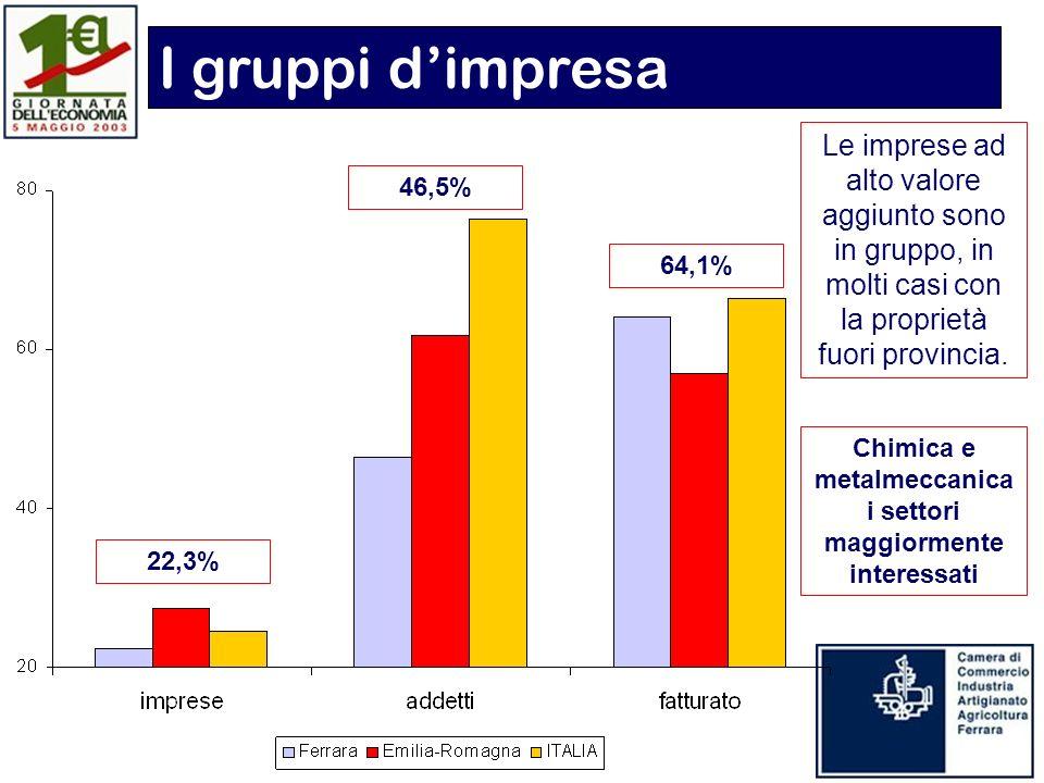 22,3% 46,5% 64,1% Le imprese ad alto valore aggiunto sono in gruppo, in molti casi con la proprietà fuori provincia.