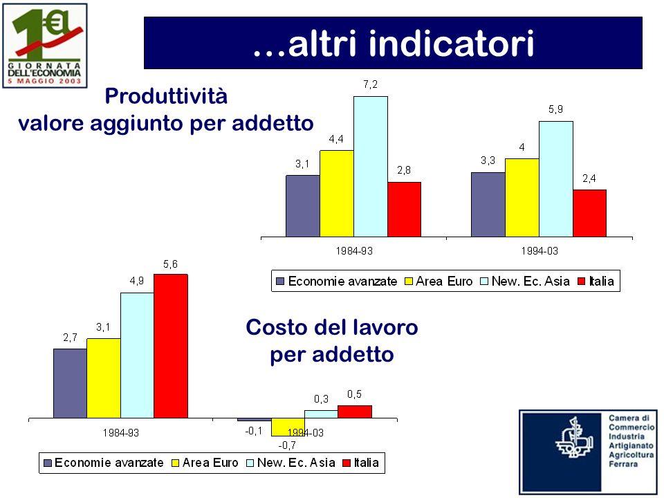 Produttività valore aggiunto per addetto Costo del lavoro per addetto …altri indicatori