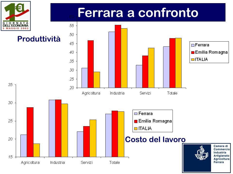 Produttività Costo del lavoro Ferrara a confronto